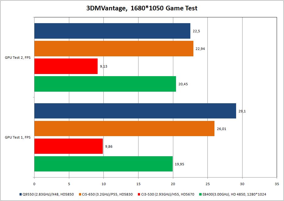 Amd athlon ii x4 620 тест и обзор